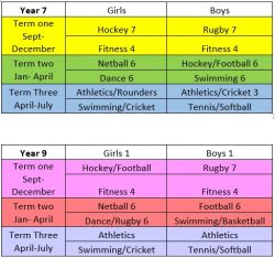 PE curriculum overview table